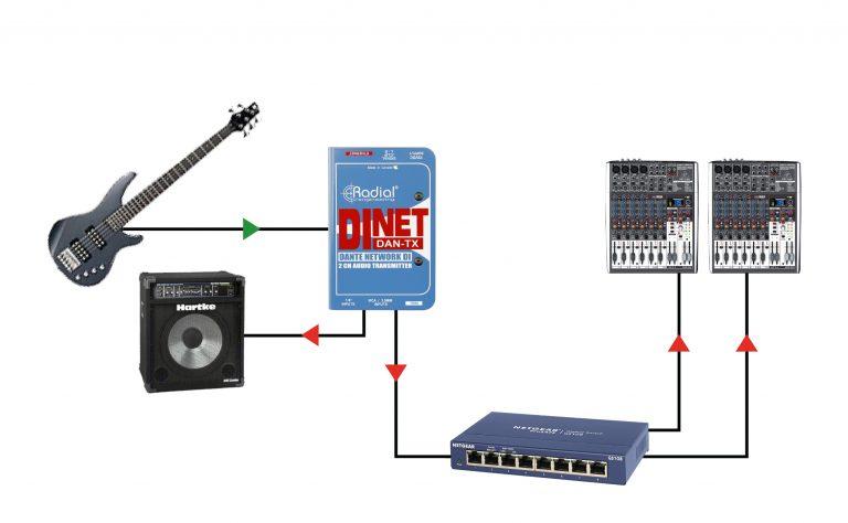 DiNET DAN-TX - Radial Engineering