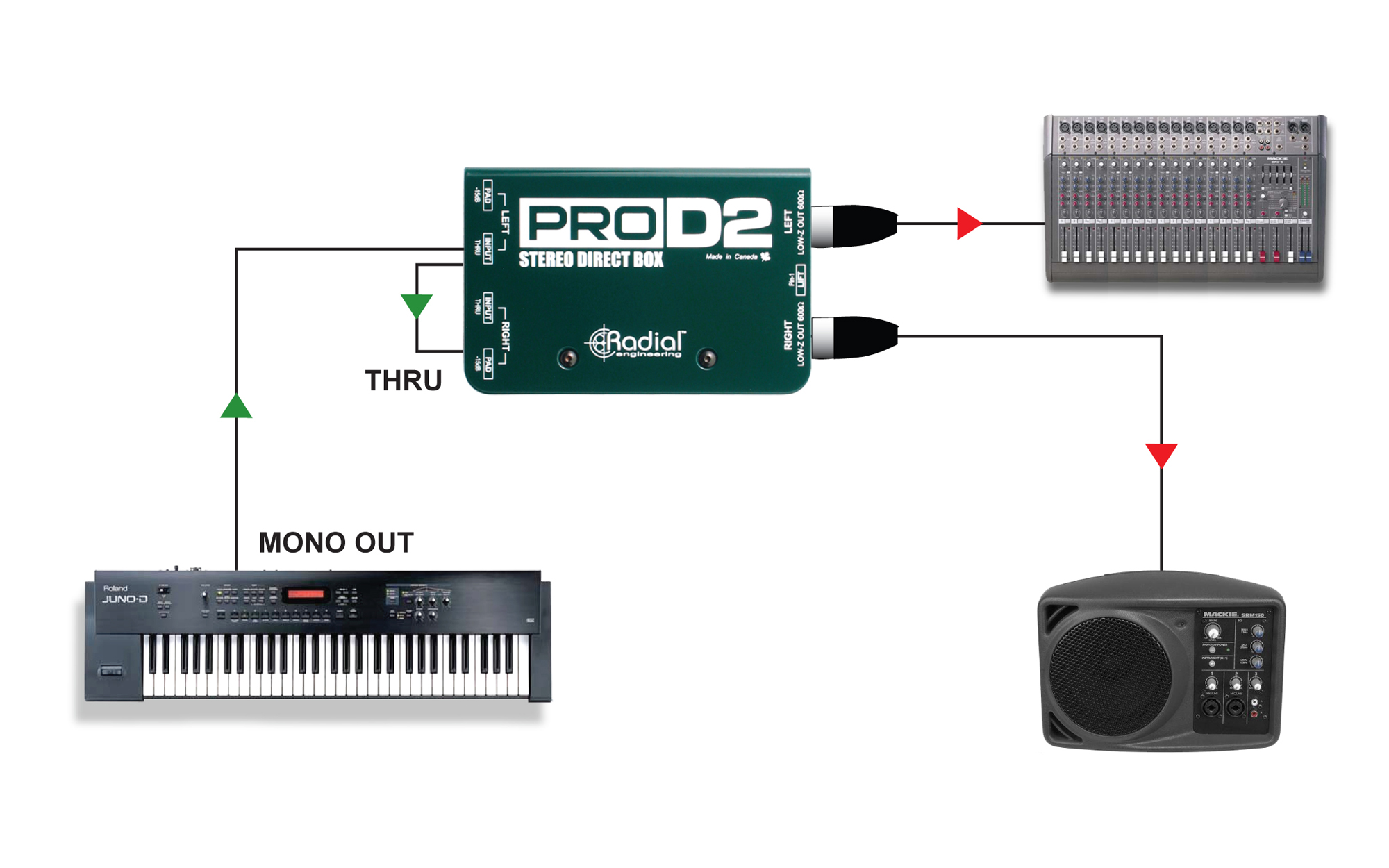 Radial Pro D2 Routing