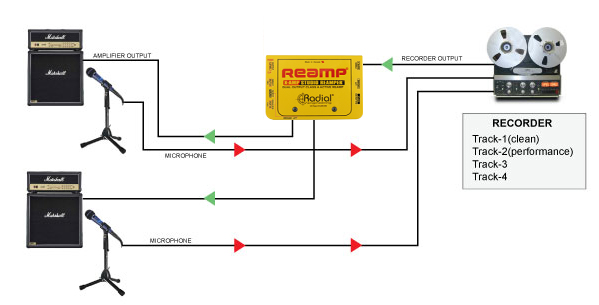 Radial X-Amp dual output reamping