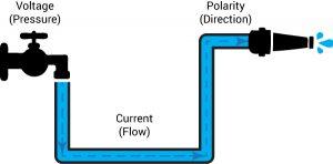 Guitar pedal, power, water analogy