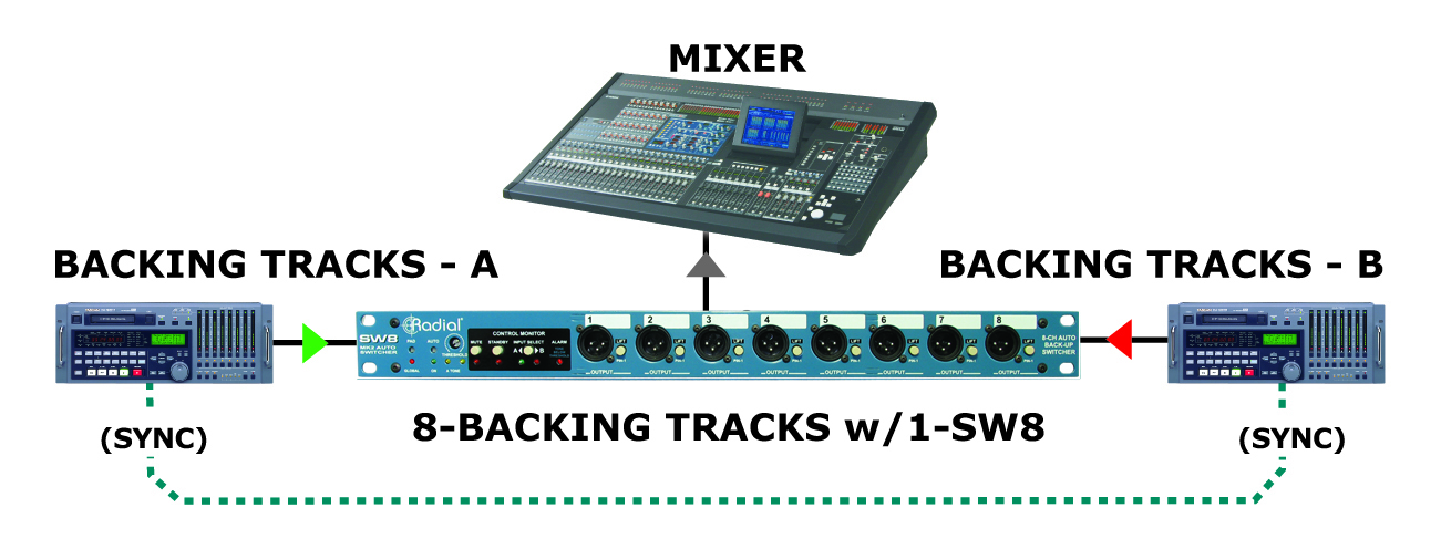 Backing Tracks: Enhancing The Live Sonic Presentation - Radial