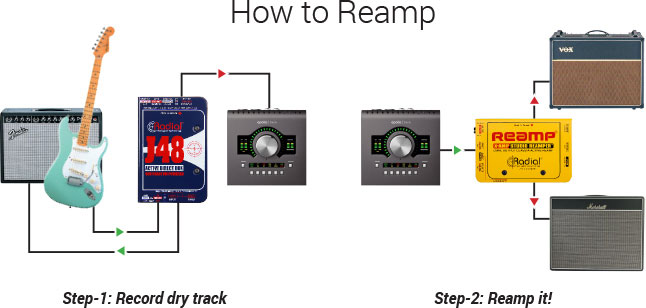 Radial how to Reamp
